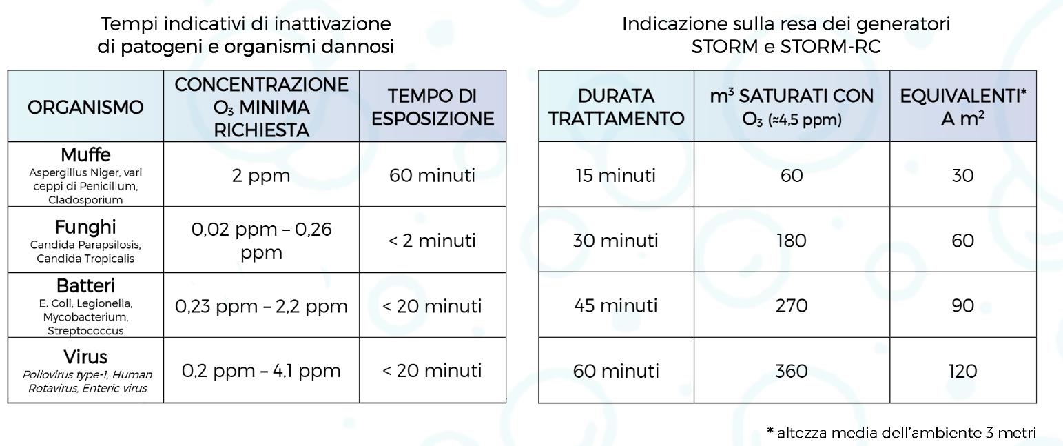 tempi-di-utilizzo-ozono.png